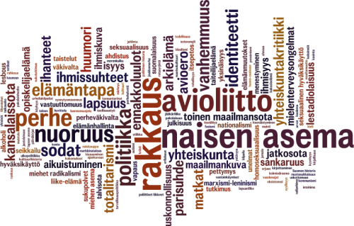 101_sanapilvi_wordle